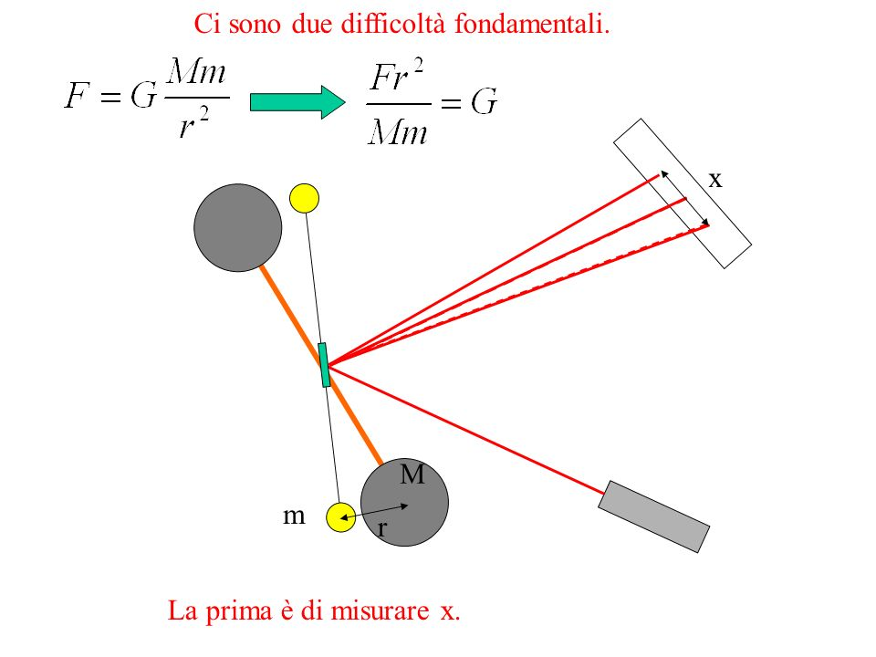 x r m M Ci sono due difficoltà fondamentali. La prima è di misurare x.
