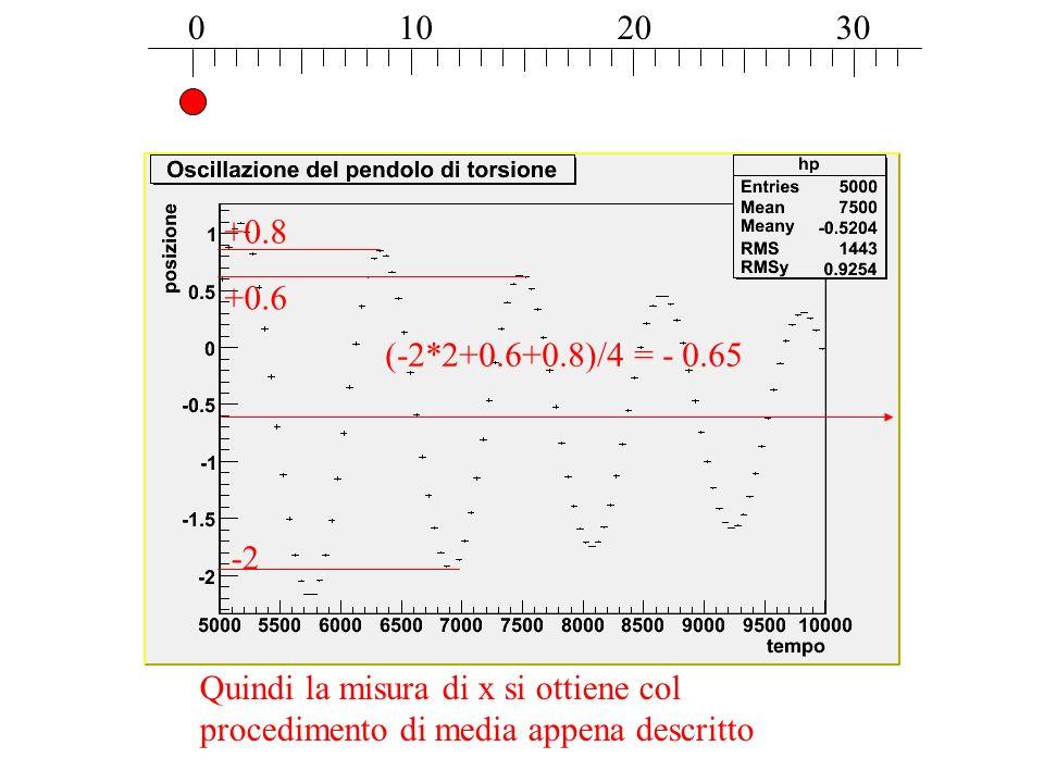 0102030 (-2*2+0.6+0.8)/4 = - 0.65 Quindi la misura di x si ottiene col procedimento di media appena descritto -2 +0.8 +0.6