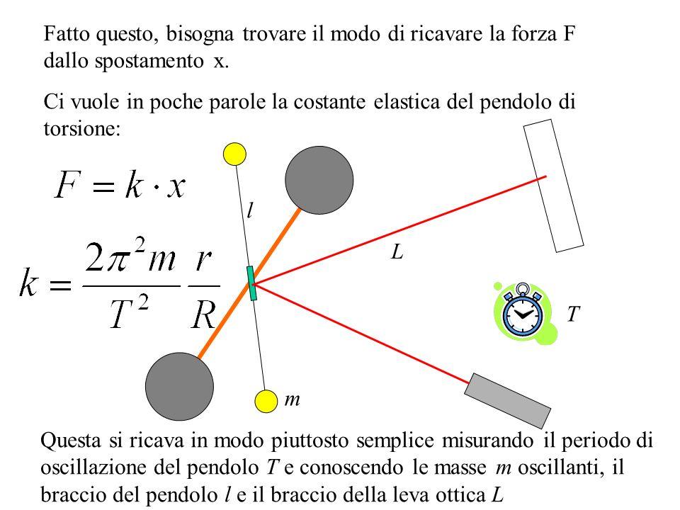 Fatto questo, bisogna trovare il modo di ricavare la forza F dallo spostamento x.