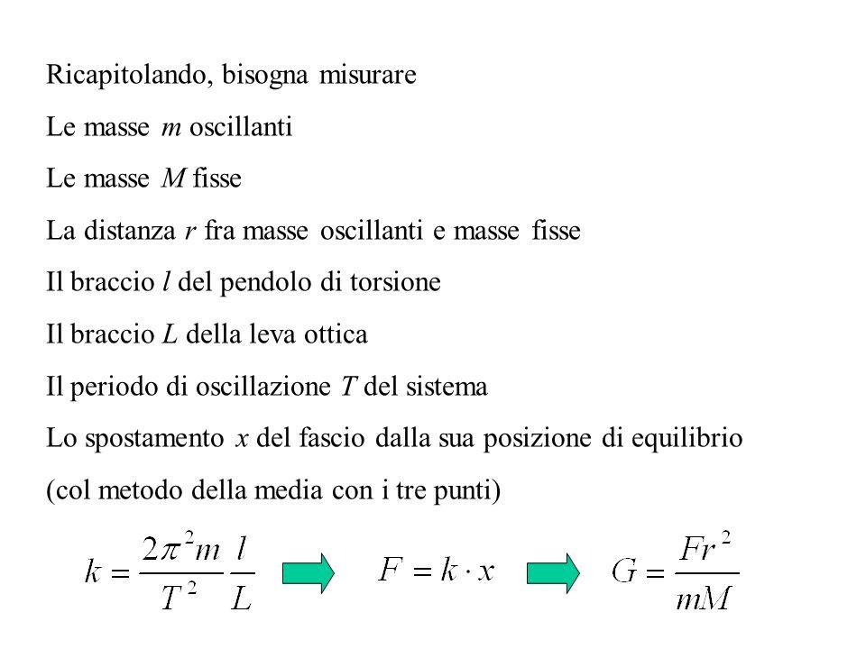 Ricapitolando, bisogna misurare Le masse m oscillanti Le masse M fisse La distanza r fra masse oscillanti e masse fisse Il braccio l del pendolo di torsione Il braccio L della leva ottica Il periodo di oscillazione T del sistema Lo spostamento x del fascio dalla sua posizione di equilibrio (col metodo della media con i tre punti)