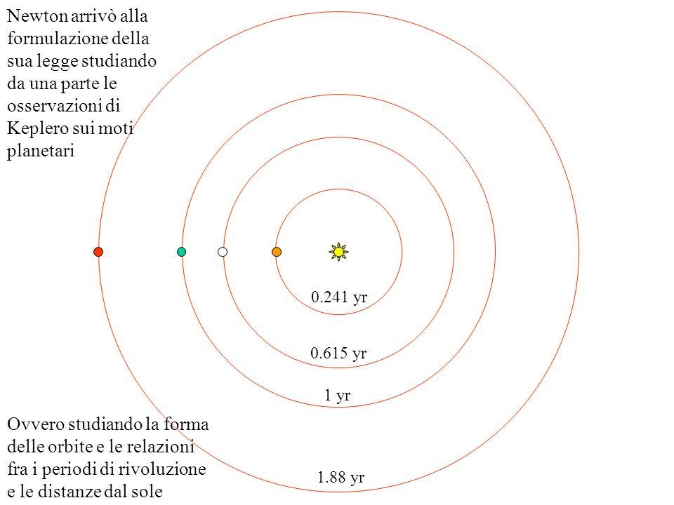0.241 yr 0.615 yr 1 yr 1.88 yr Newton arrivò alla formulazione della sua legge studiando da una parte le osservazioni di Keplero sui moti planetari Ovvero studiando la forma delle orbite e le relazioni fra i periodi di rivoluzione e le distanze dal sole