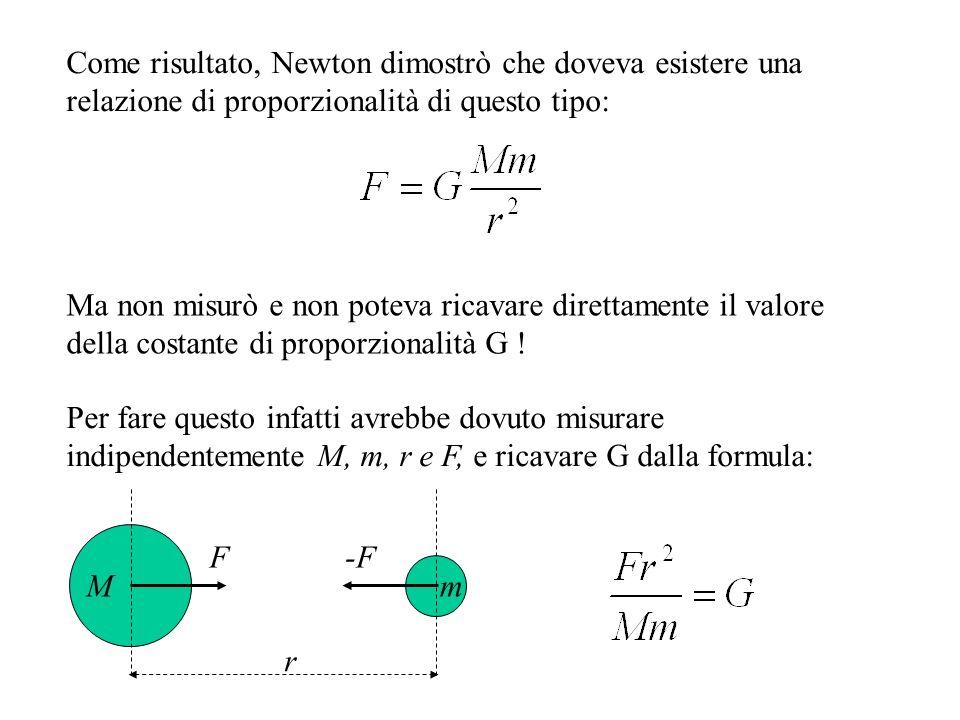 Come risultato, Newton dimostrò che doveva esistere una relazione di proporzionalità di questo tipo: Ma non misurò e non poteva ricavare direttamente il valore della costante di proporzionalità G .