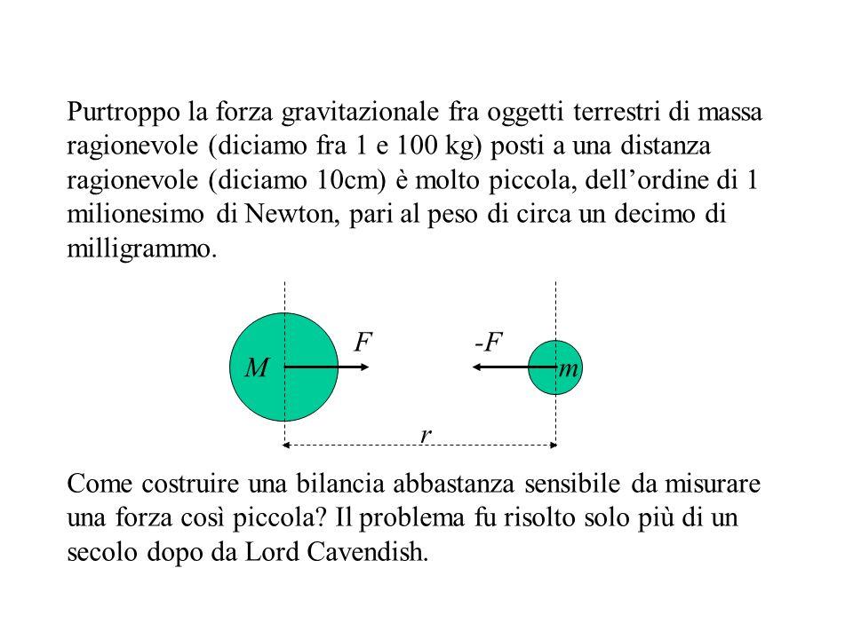 Purtroppo la forza gravitazionale fra oggetti terrestri di massa ragionevole (diciamo fra 1 e 100 kg) posti a una distanza ragionevole (diciamo 10cm) è molto piccola, dellordine di 1 milionesimo di Newton, pari al peso di circa un decimo di milligrammo.