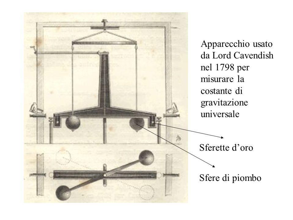 Apparecchio usato da Lord Cavendish nel 1798 per misurare la costante di gravitazione universale Sferette doro Sfere di piombo
