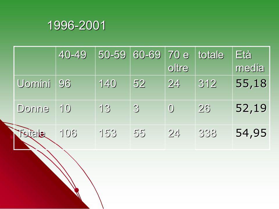 1996-2001 40-4950-5960-69 70 e oltre totale Età media Uomini96140522431255,18 Donne1013302652,19 Totale106153552433854,95