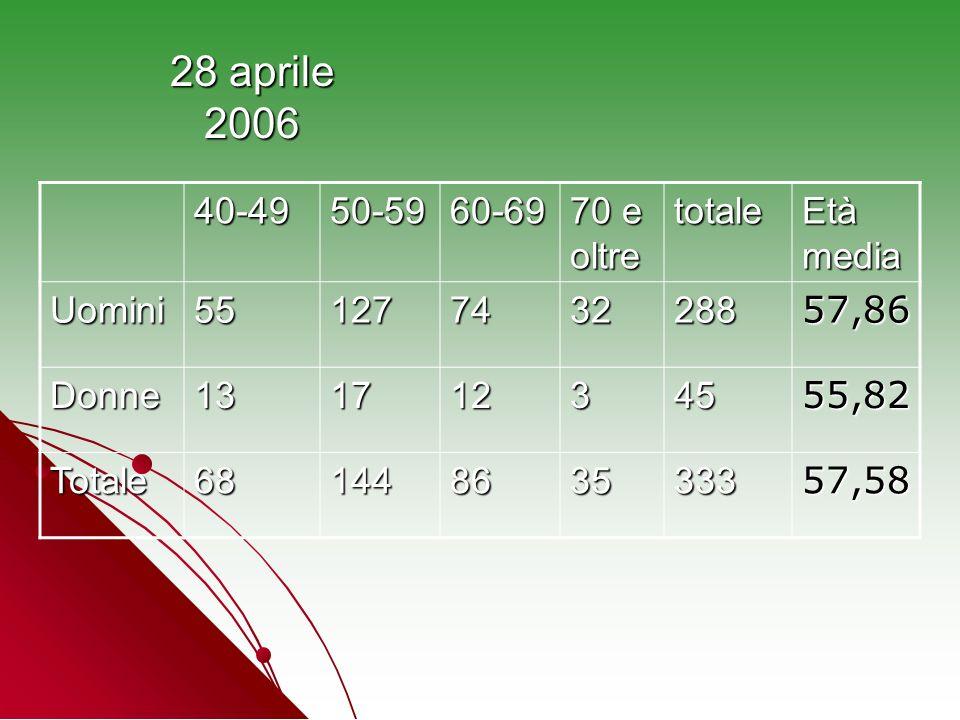 28 aprile 2006 40-4950-5960-69 70 e oltre totale Età media Uomini55127743228857,86 Donne13171234555,82 Totale68144863533357,58