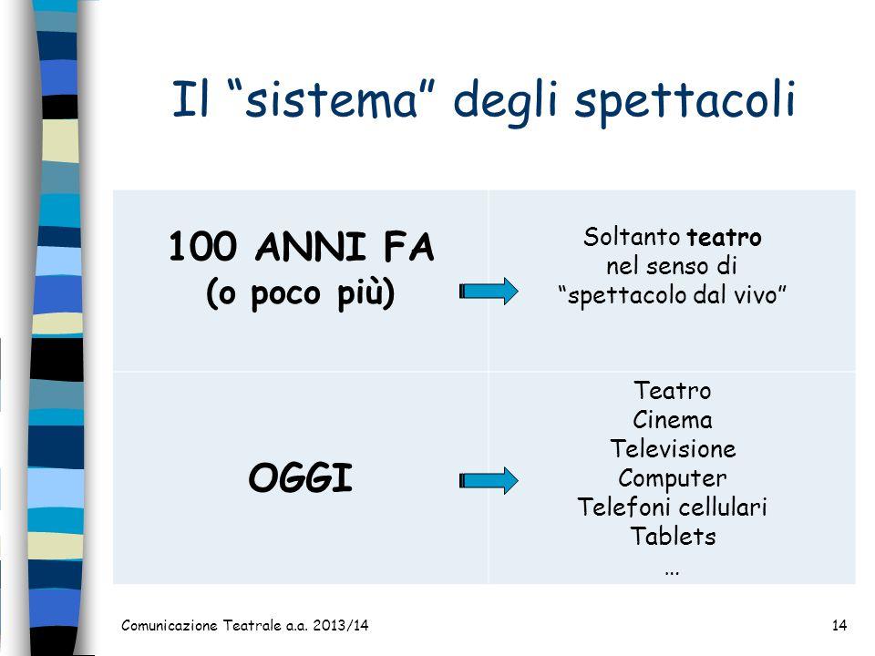 Il sistema degli spettacoli Comunicazione Teatrale a.a. 2013/1414 100 ANNI FA (o poco più) Soltanto teatro nel senso di spettacolo dal vivo OGGI Teatr