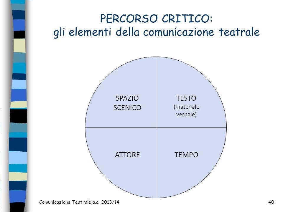 PERCORSO CRITICO: gli elementi della comunicazione teatrale Comunicazione Teatrale a.a. 2013/1440 TESTO (materiale verbale) TEMPO SPAZIO SCENICO ATTOR