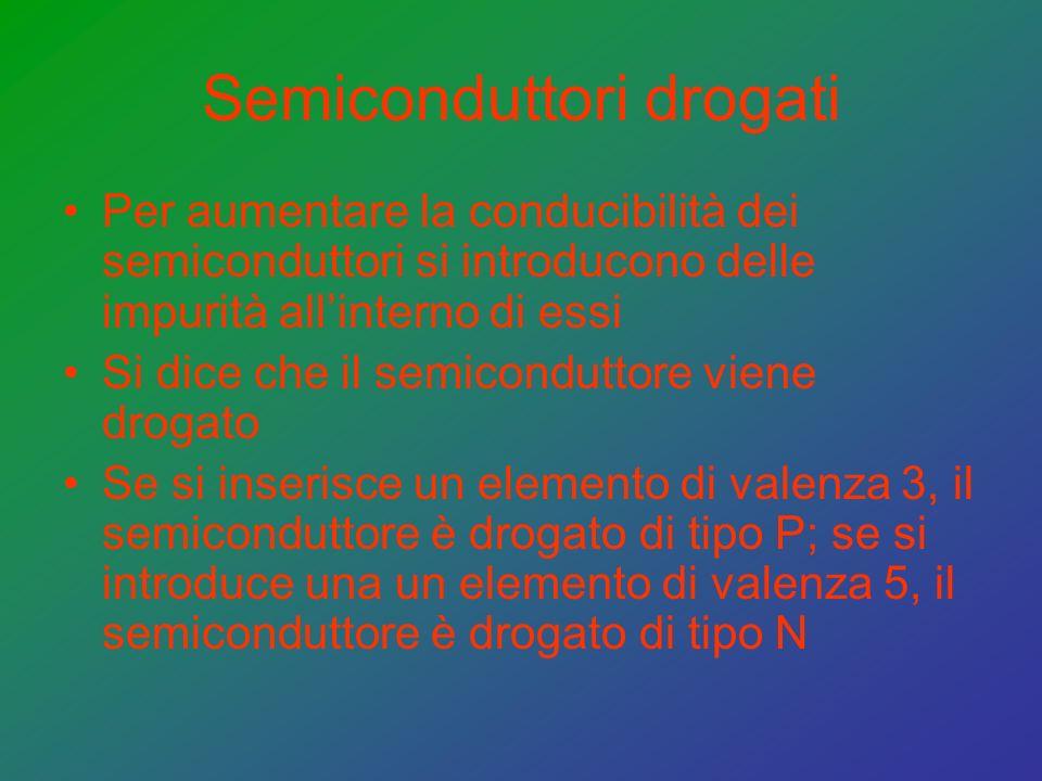 Semiconduttori drogati Per aumentare la conducibilità dei semiconduttori si introducono delle impurità allinterno di essi Si dice che il semiconduttore viene drogato Se si inserisce un elemento di valenza 3, il semiconduttore è drogato di tipo P; se si introduce una un elemento di valenza 5, il semiconduttore è drogato di tipo N