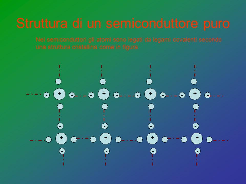 Struttura di un semiconduttore puro - - - + - - - - + - - - - + - - - - + - - - - + - - - - + - - - - + - - - - + - Nei semiconduttori gli atomi sono legati da legami covalenti secondo una struttura cristallina come in figura