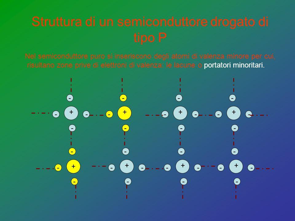 Struttura di un semiconduttore drogato di tipo P - - - + - - - - + - - - - + - - - - + - - - - + - - - - + - - - - + + - - - Nel semiconduttore puro si inseriscono degli atomi di valenza minore per cui, risultano zone prive di elettroni di valenza: le lacune o portatori minoritari.