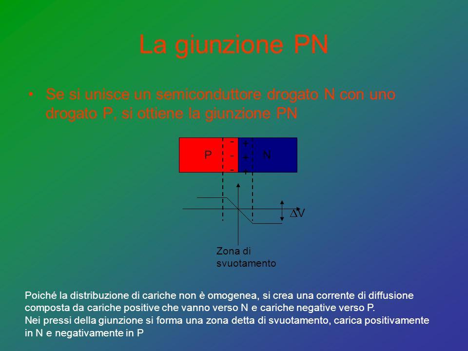 La giunzione PN Se si unisce un semiconduttore drogato N con uno drogato P, si ottiene la giunzione PN PN ------ ++++++ Poiché la distribuzione di cariche non è omogenea, si crea una corrente di diffusione composta da cariche positive che vanno verso N e cariche negative verso P.