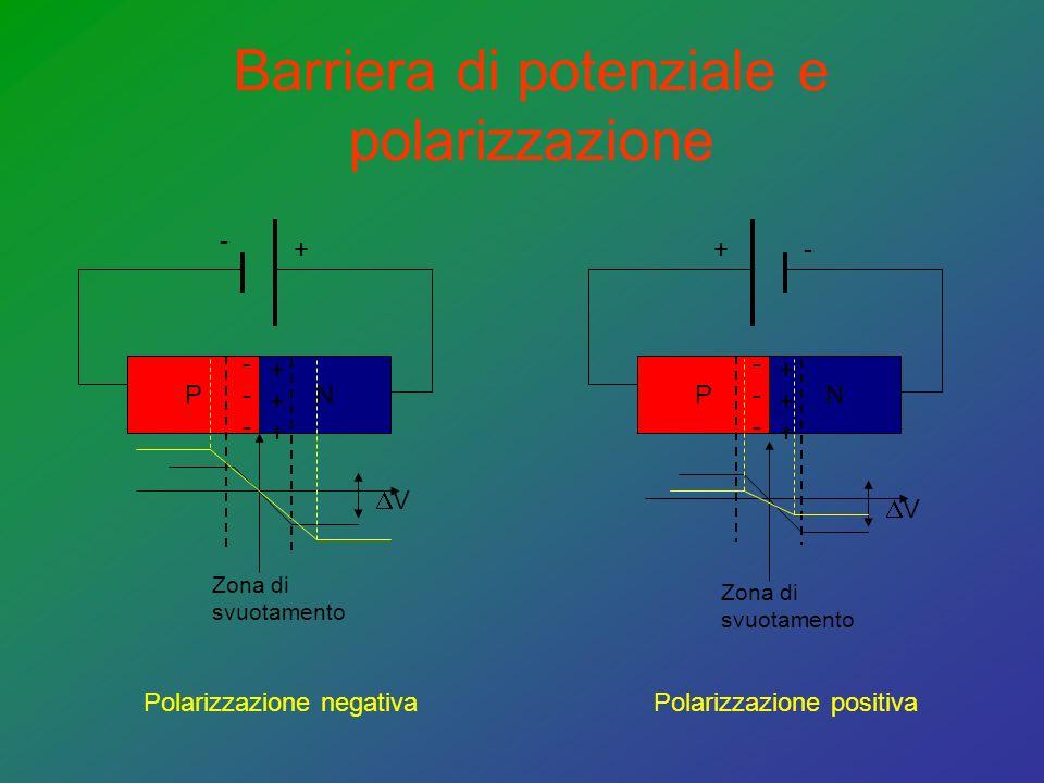Barriera di potenziale e polarizzazione PN ------ ++++++ Polarizzazione negativa - + PN ------ ++++++ Polarizzazione positiva -+ Zona di svuotamento V Zona di svuotamento V