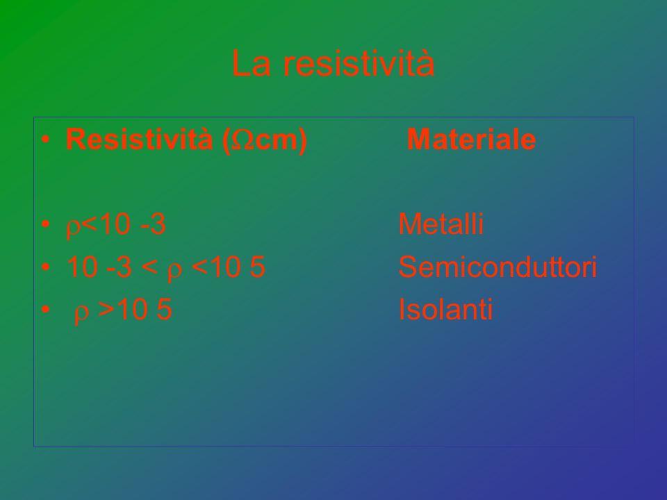 La resistività Resistività ( cm) Materiale <10 -3 Metalli 10 -3 < <10 5 Semiconduttori >10 5 Isolanti