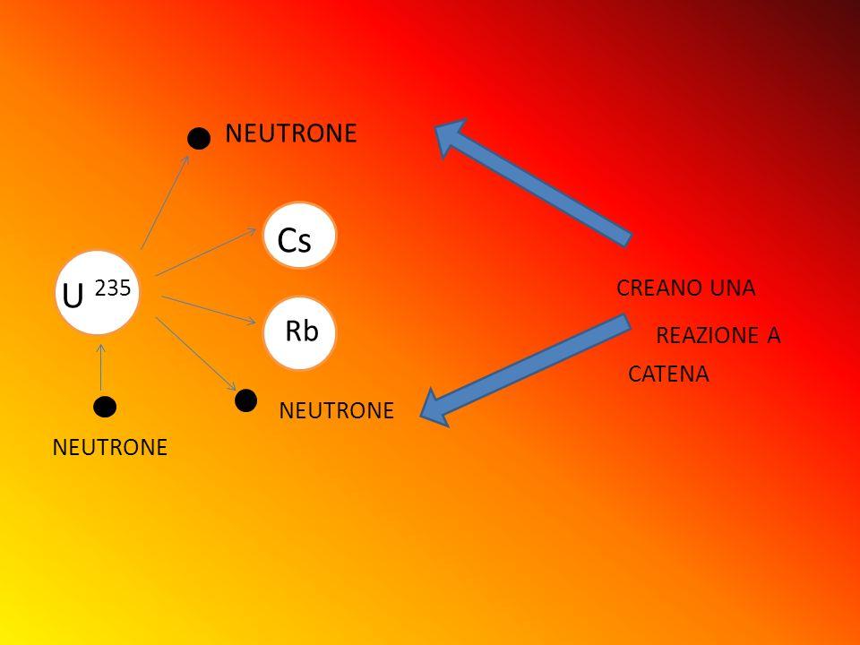 NEUTRONE Cs U 235 CREANO UNA Rb REAZIONE A CATENA NEUTRONE NEUTRONE
