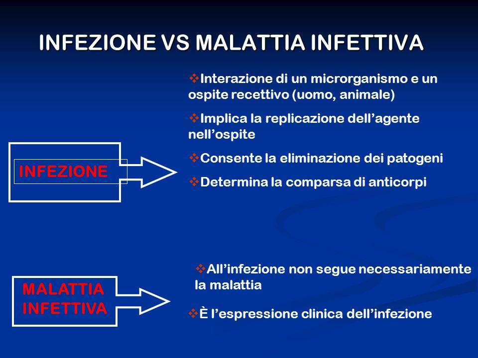 MALATTIA INFETTIVA Interazione di un microrganismo e un ospite recettivo (uomo, animale) Implica la replicazione dellagente nellospite Consente la eliminazione dei patogeni Determina la comparsa di anticorpi È lespressione clinica dellinfezione INFEZIONE VS MALATTIA INFETTIVA INFEZIONE Allinfezione non segue necessariamente la malattia