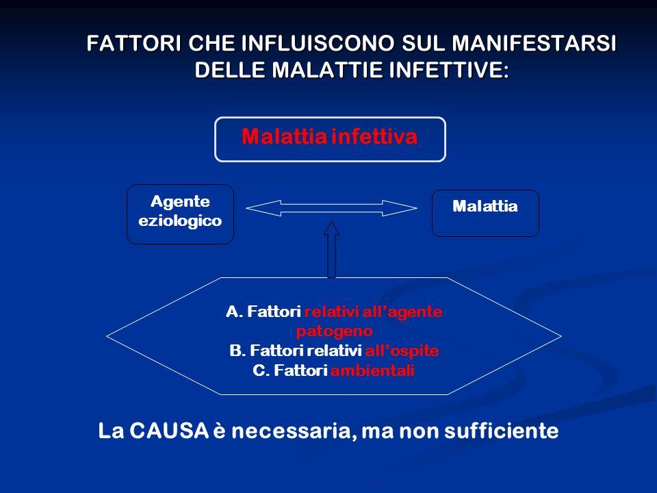 FATTORI CHE INFLUISCONO SUL MANIFESTARSI DELLE MALATTIE INFETTIVE: Malattia infettiva Malattia Agente eziologico A. Fattori relativi allagente patogen