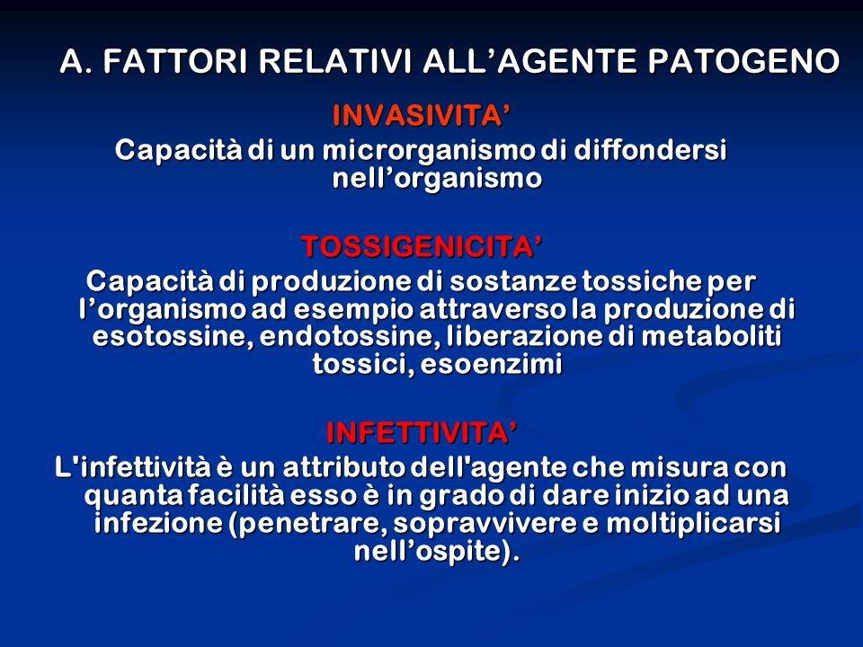 A. FATTORI RELATIVI ALLAGENTE PATOGENO INVASIVITA Capacità di un microrganismo di diffondersi nellorganismo TOSSIGENICITA Capacità di produzione di so
