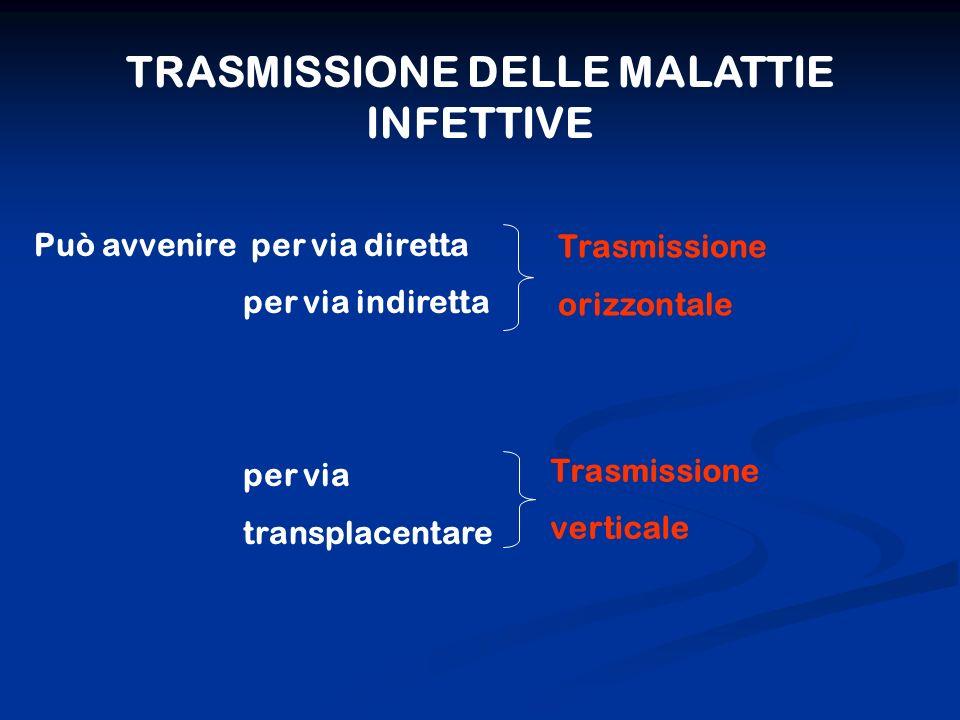 TRASMISSIONE DELLE MALATTIE INFETTIVE Può avvenire per via diretta per via indiretta per via transplacentare Trasmissione orizzontale Trasmissione verticale