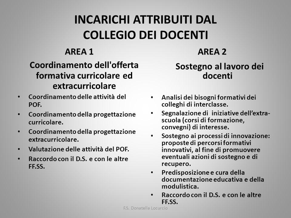 INCARICHI ATTRIBUITI DAL COLLEGIO DEI DOCENTI AREA 1 Coordinamento dell'offerta formativa curricolare ed extracurricolare Coordinamento delle attività