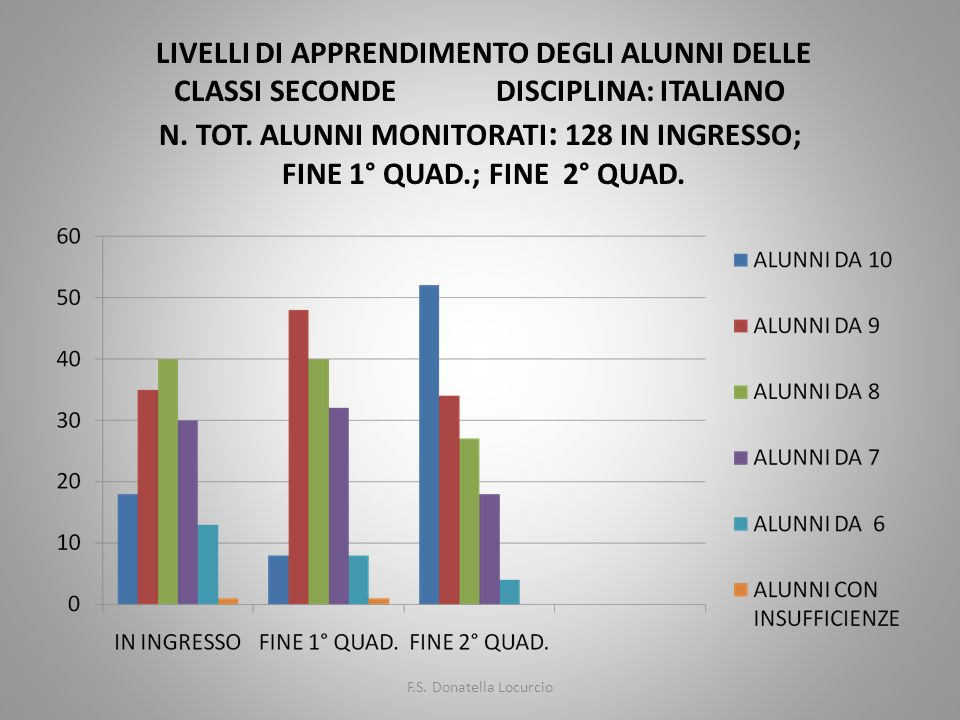 LIVELLI DI APPRENDIMENTO DEGLI ALUNNI DELLE CLASSI SECONDE DISCIPLINA: ITALIANO N. TOT. ALUNNI MONITORATI : 128 IN INGRESSO; FINE 1° QUAD.; FINE 2° QU