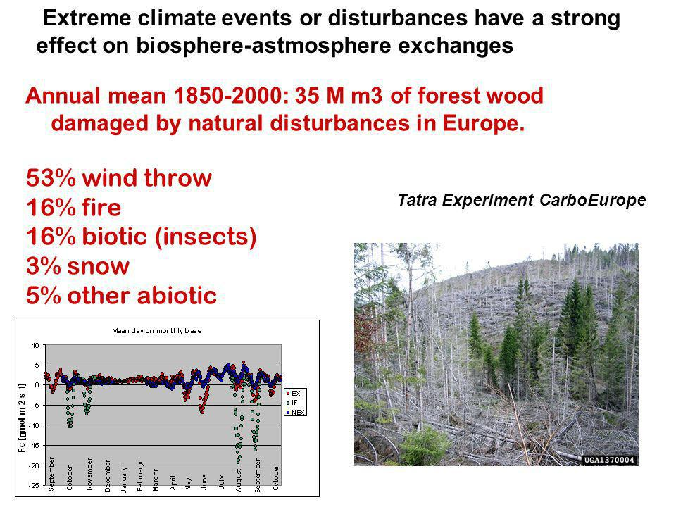 Annual mean 1850-2000: 35 M m3 of forest wood damaged by natural disturbances in Europe.