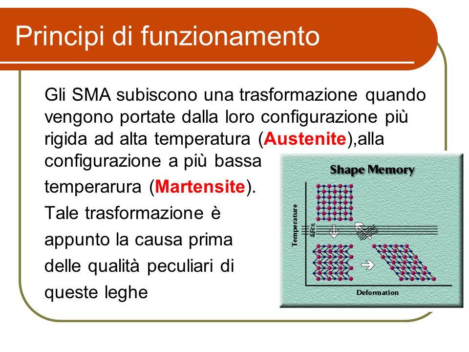Principi di funzionamento Gli SMA subiscono una trasformazione quando vengono portate dalla loro configurazione più rigida ad alta temperatura (Austenite),alla configurazione a più bassa temperarura (Martensite).