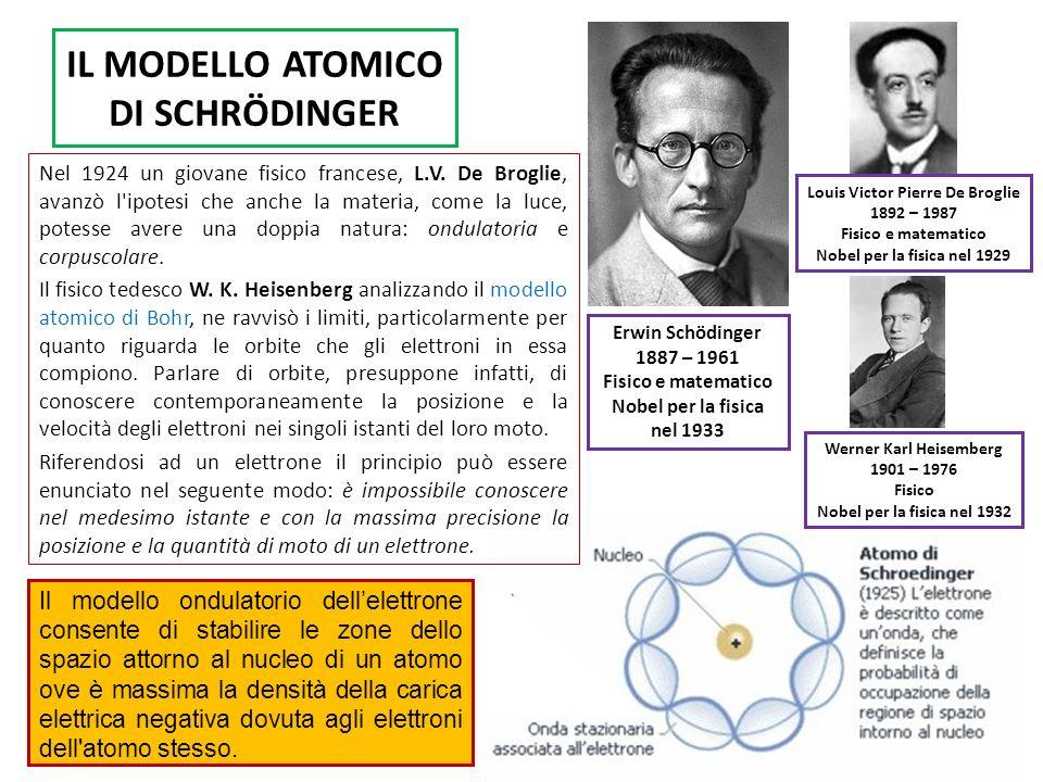 IL MODELLO ATOMICO DI SCHRÖDINGER Erwin Schödinger 1887 – 1961 Fisico e matematico Nobel per la fisica nel 1933 Il modello ondulatorio dellelettrone c