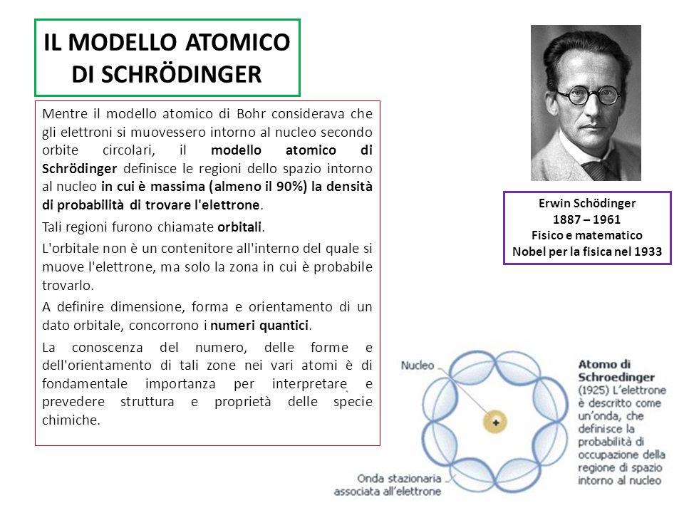 IL MODELLO ATOMICO DI SCHRÖDINGER Erwin Schödinger 1887 – 1961 Fisico e matematico Nobel per la fisica nel 1933 Mentre il modello atomico di Bohr considerava che gli elettroni si muovessero intorno al nucleo secondo orbite circolari, il modello atomico di Schrödinger definisce le regioni dello spazio intorno al nucleo in cui è massima (almeno il 90%) la densità di probabilità di trovare l elettrone.