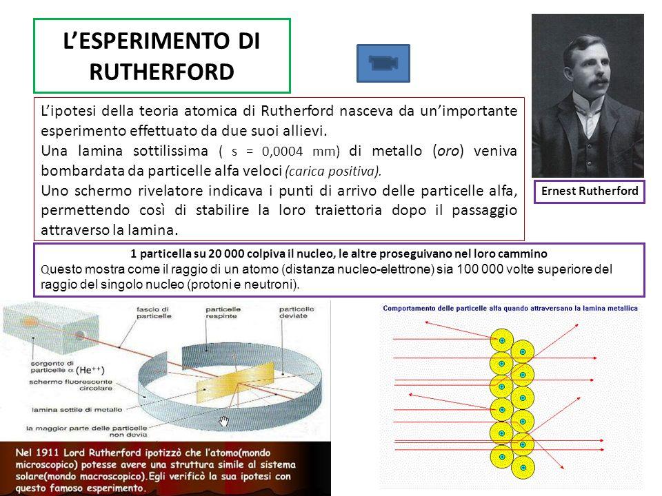 LESPERIMENTO DI RUTHERFORD Lipotesi della teoria atomica di Rutherford nasceva da unimportante esperimento effettuato da due suoi allievi. Una lamina