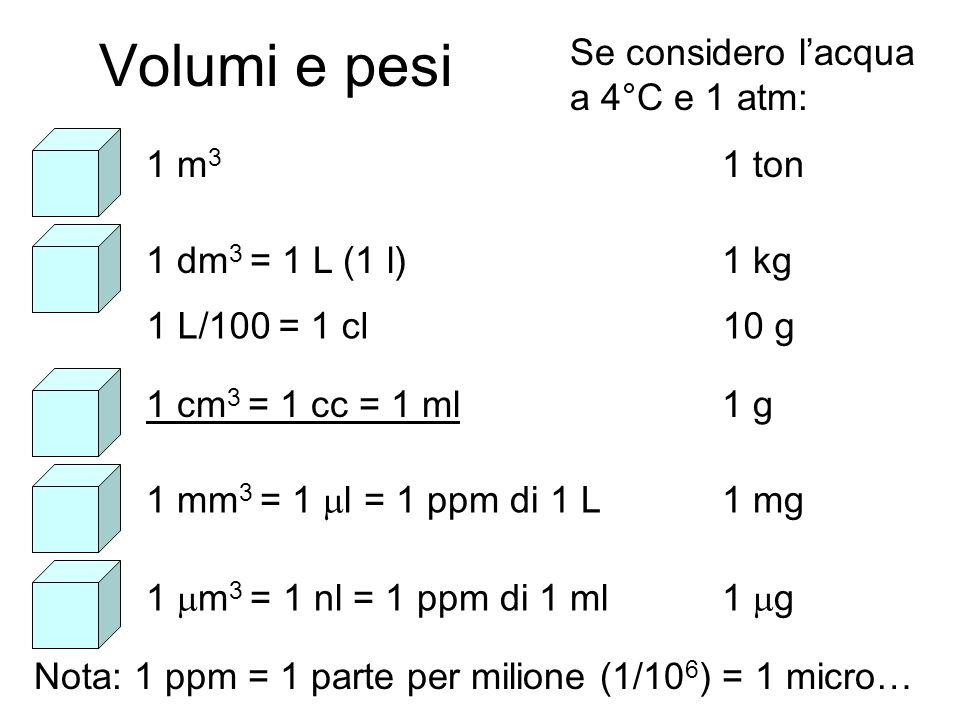 Volumi e pesi Se considero lacqua a 4°C e 1 atm: 1 m 3 1 ton 1 dm 3 = 1 L (1 l)1 kg 1 cm 3 = 1 cc = 1 ml1 g 1 mm 3 = 1 l = 1 ppm di 1 L1 mg 1 m 3 = 1 nl = 1 ppm di 1 ml 1 g Nota: 1 ppm = 1 parte per milione (1/10 6 ) = 1 micro… 1 L/100 = 1 cl10 g