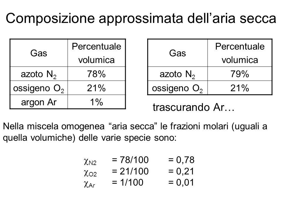 Composizione approssimata dellaria secca Gas Percentuale volumica azoto N 2 78% ossigeno O 2 21% argon Ar1% trascurando Ar… Gas Percentuale volumica azoto N 2 79% ossigeno O 2 21% Nella miscela omogenea aria secca le frazioni molari (uguali a quella volumiche) delle varie specie sono: N2 = 78/100= 0,78 O2 = 21/100= 0,21 Ar = 1/100= 0,01