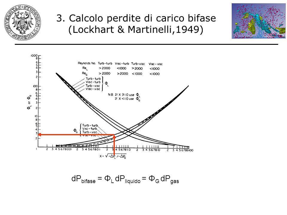 3. Calcolo perdite di carico bifase (Lockhart & Martinelli,1949) dP bifase = Φ L dP liquido = Φ G dP gas