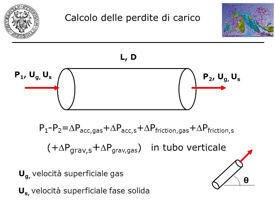 P 1 -P 2 =P acc,gas +P acc,s +P friction,gas +P friction,s (+P grav,s +P grav,gas ) in tubo verticale U g, velocità superficiale gas U s, velocità sup