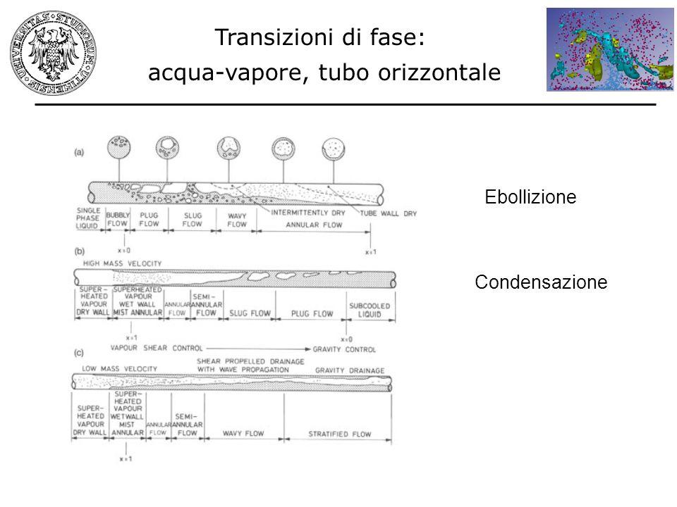 Transizioni di fase: acqua-vapore, tubo orizzontale Ebollizione Condensazione
