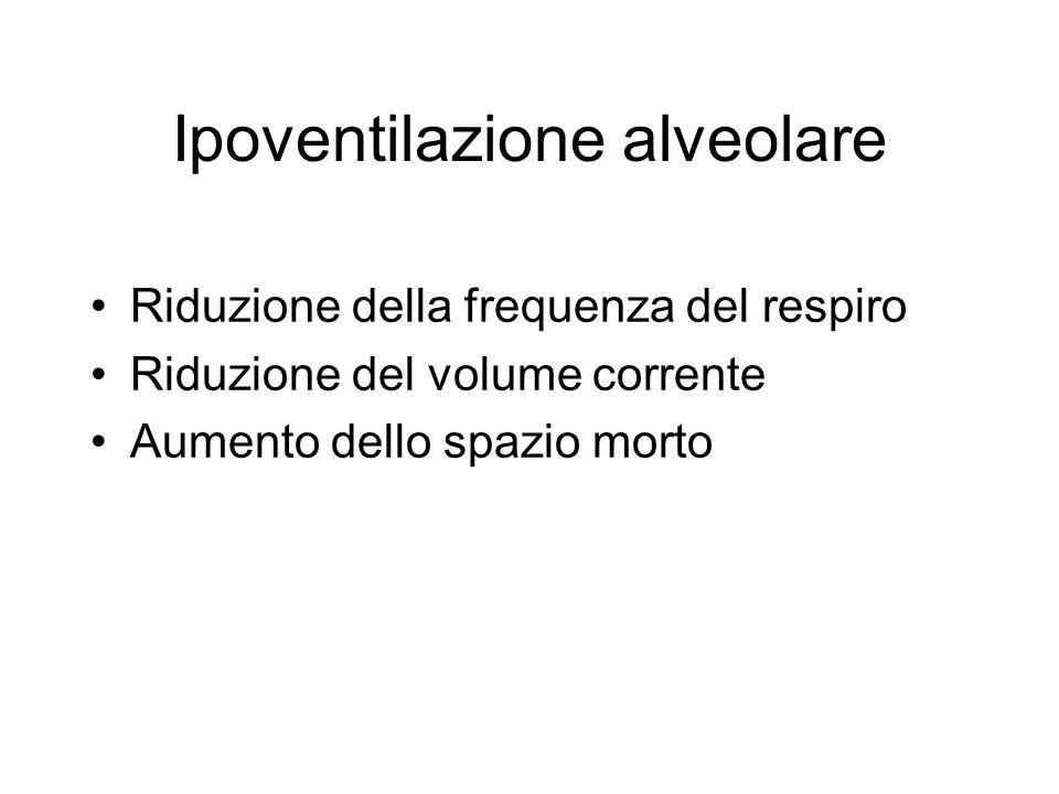Ipoventilazione alveolare Riduzione della frequenza del respiro Riduzione del volume corrente Aumento dello spazio morto