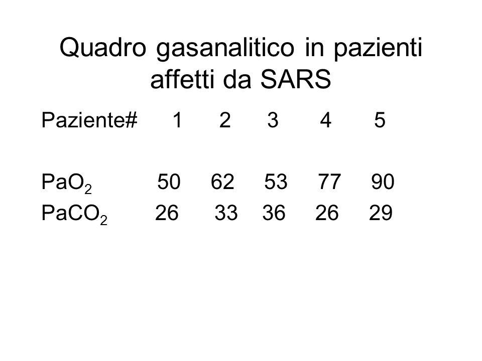 Quadro gasanalitico in pazienti affetti da SARS Paziente# 1 2 3 4 5 PaO 2 50 62 53 77 90 PaCO 2 26 33 36 26 29