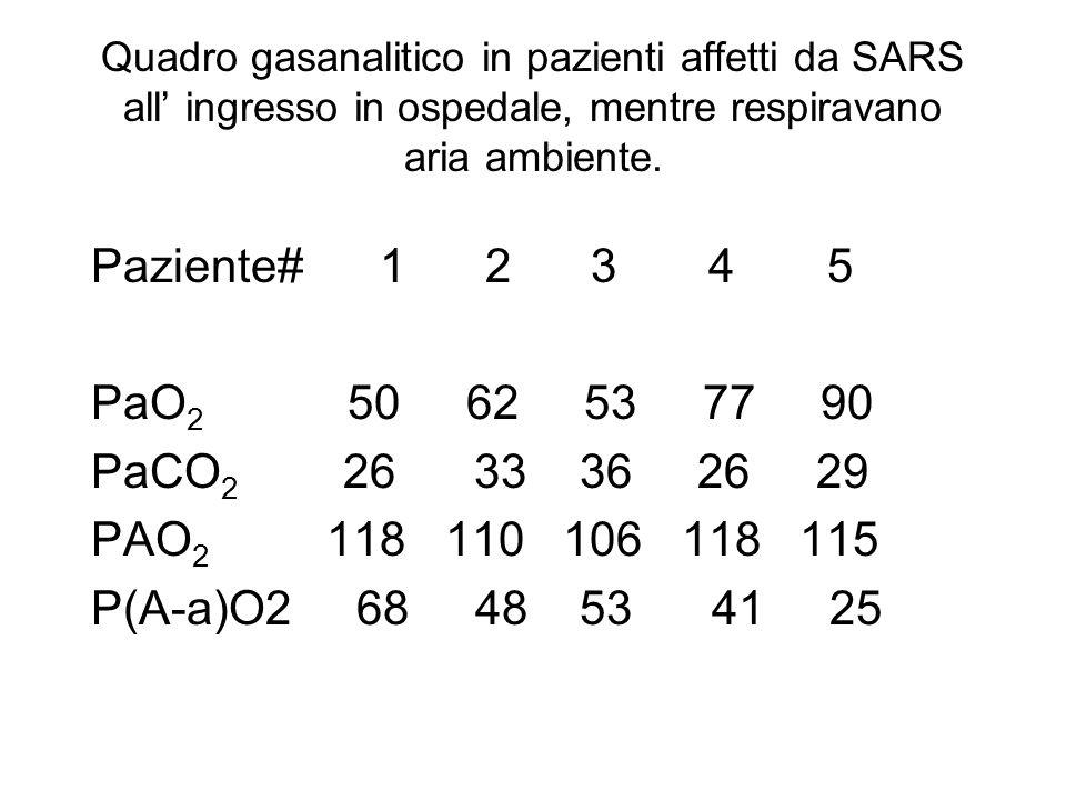 Quadro gasanalitico in pazienti affetti da SARS all ingresso in ospedale, mentre respiravano aria ambiente. Paziente# 1 2 3 4 5 PaO 2 50 62 53 77 90 P