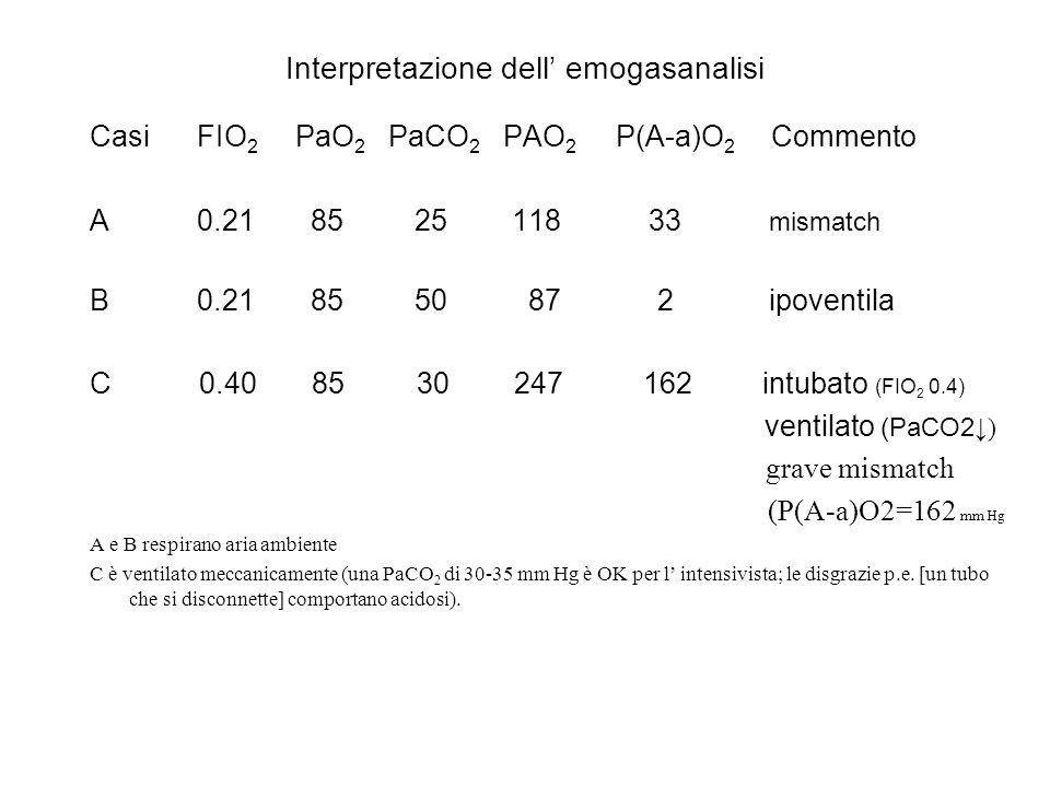 Interpretazione dell emogasanalisi Casi FIO 2 PaO 2 PaCO 2 PAO 2 P(A-a)O 2 Commento A 0.21 85 25 118 33 mismatch B 0.21 85 50 87 2 ipoventila C 0.40 8