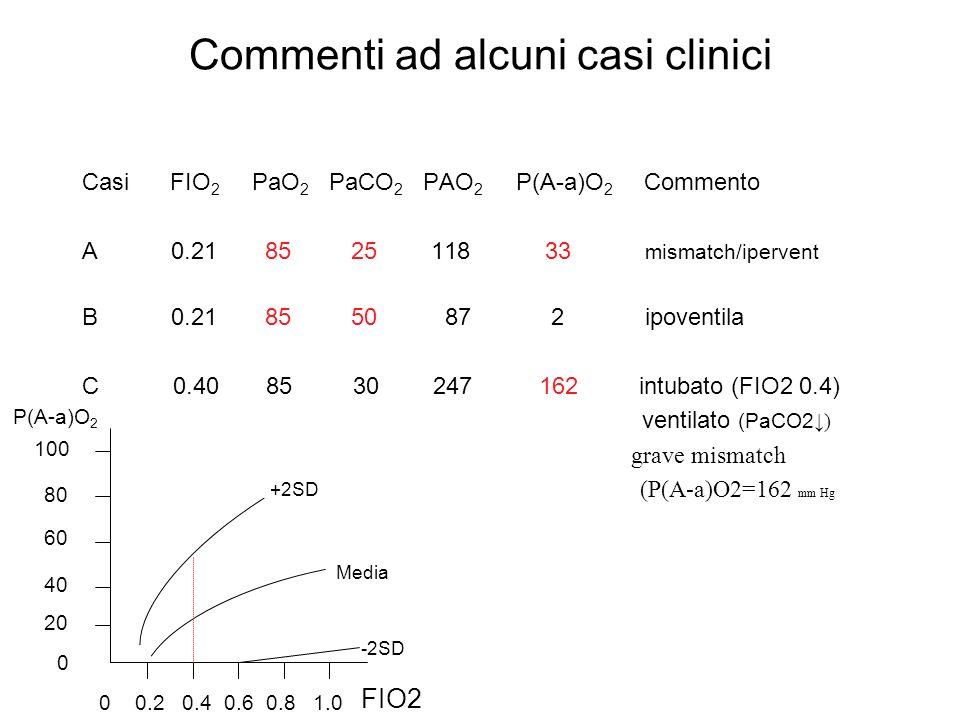 Commenti ad alcuni casi clinici Casi FIO 2 PaO 2 PaCO 2 PAO 2 P(A-a)O 2 Commento A 0.21 85 25 118 33 mismatch/ipervent B 0.21 85 50 87 2 ipoventila C