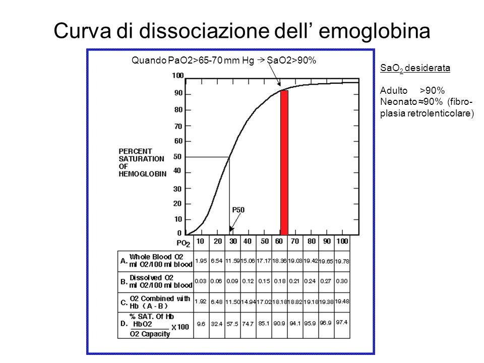 Curva di dissociazione dell emoglobina Quando PaO2>65-70 mm Hg SaO2>90% SaO 2 desiderata Adulto >90% Neonato 90% (fibro- plasia retrolenticolare)