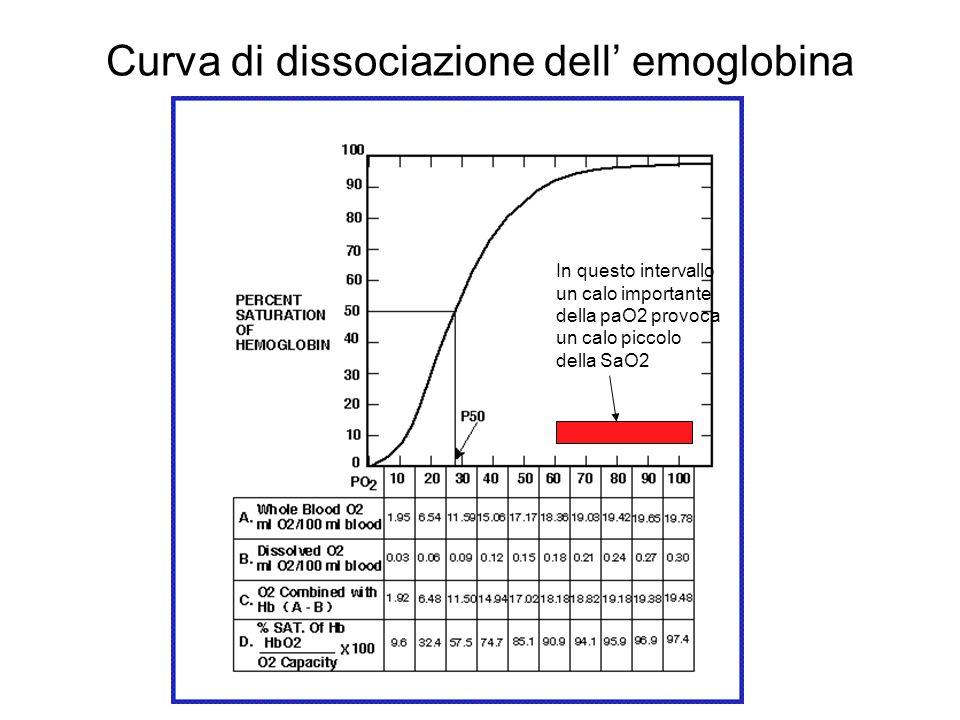 Curva di dissociazione dell emoglobina In questo intervallo un calo importante della paO2 provoca un calo piccolo della SaO2