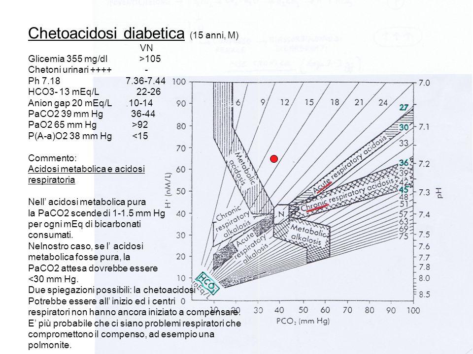 Chetoacidosi diabetica (15 anni, M) VN Glicemia 355 mg/dl >105 Chetoni urinari ++++ - Ph 7.18 7.36-7.44 HCO3- 13 mEq/L 22-26 Anion gap 20 mEq/L 10-14