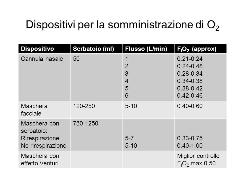 Dispositivi per la somministrazione di O 2 DispositivoSerbatoio (ml)Flusso (L/min)F I O 2 (approx) Cannula nasale50123456123456 0.21-0.24 0.24-0.48 0.
