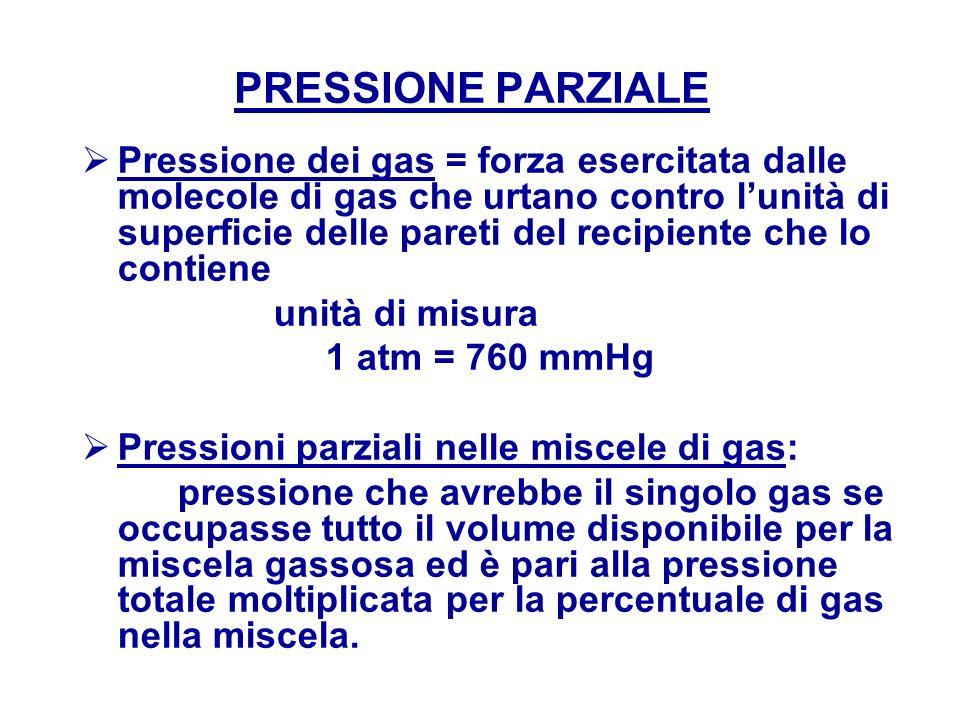 PRESSIONE PARZIALE Pressione dei gas = forza esercitata dalle molecole di gas che urtano contro lunità di superficie delle pareti del recipiente che l
