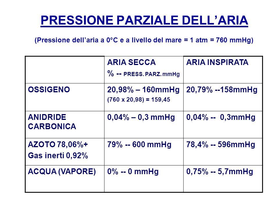 PRESSIONE PARZIALE DELLARIA ARIA SECCA % -- PRESS. PARZ. mmHg ARIA INSPIRATA OSSIGENO20,98% – 160mmHg (760 x 20,98) = 159,45 20,79% --158mmHg ANIDRIDE