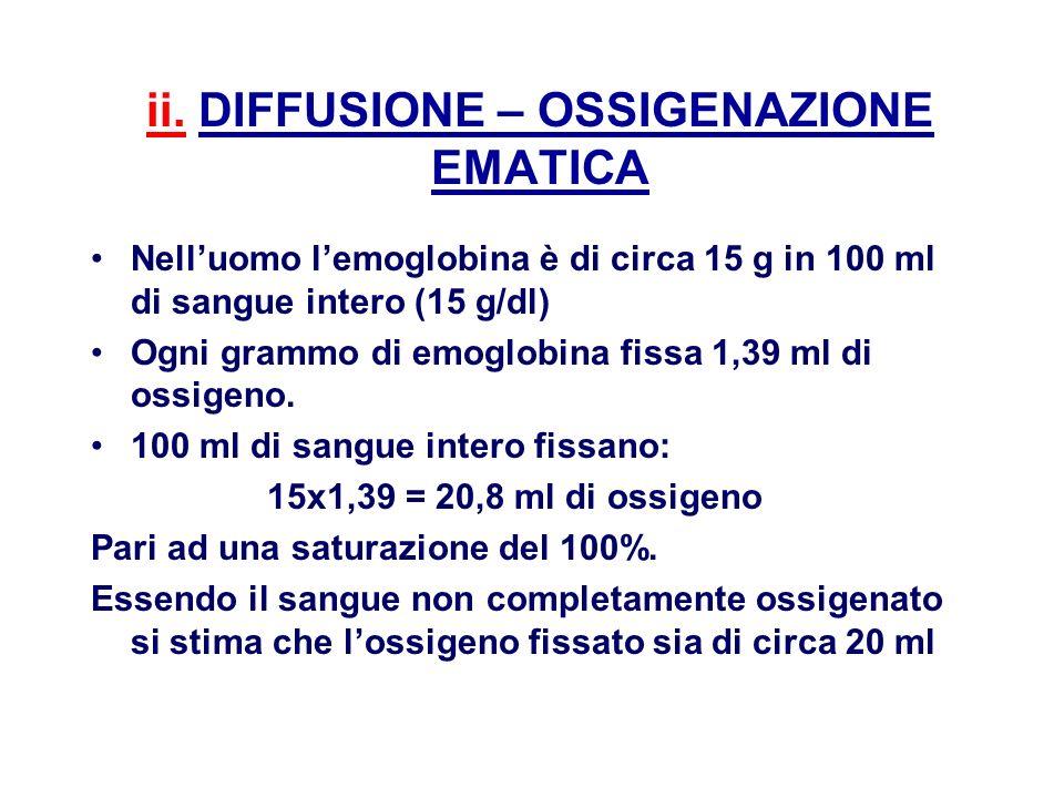 ii. DIFFUSIONE – OSSIGENAZIONE EMATICA Nelluomo lemoglobina è di circa 15 g in 100 ml di sangue intero (15 g/dl) Ogni grammo di emoglobina fissa 1,39