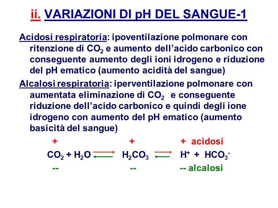 ii. VARIAZIONI DI pH DEL SANGUE-1 Acidosi respiratoria: ipoventilazione polmonare con ritenzione di CO 2 e aumento dellacido carbonico con conseguente