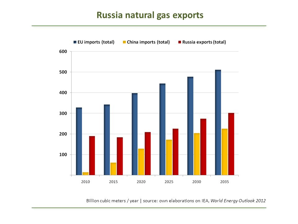 Russia natural gas exports Billion cubic meters / year | source: own elaborations on IEA, World Energy Outlook 2012