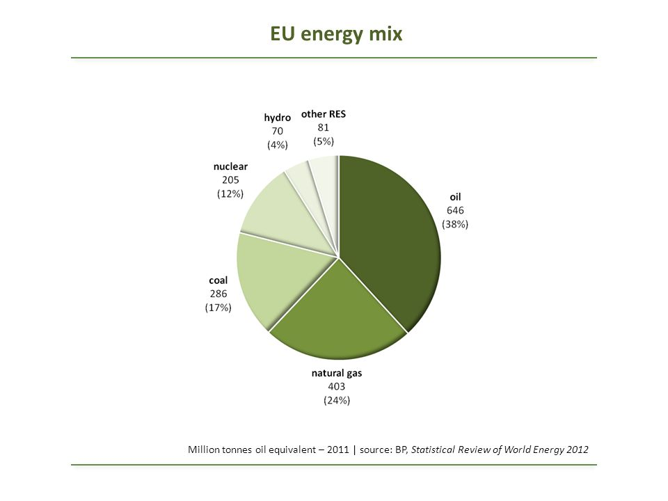 EU energy mix Million tonnes oil equivalent – 2011 | source: BP, Statistical Review of World Energy 2012